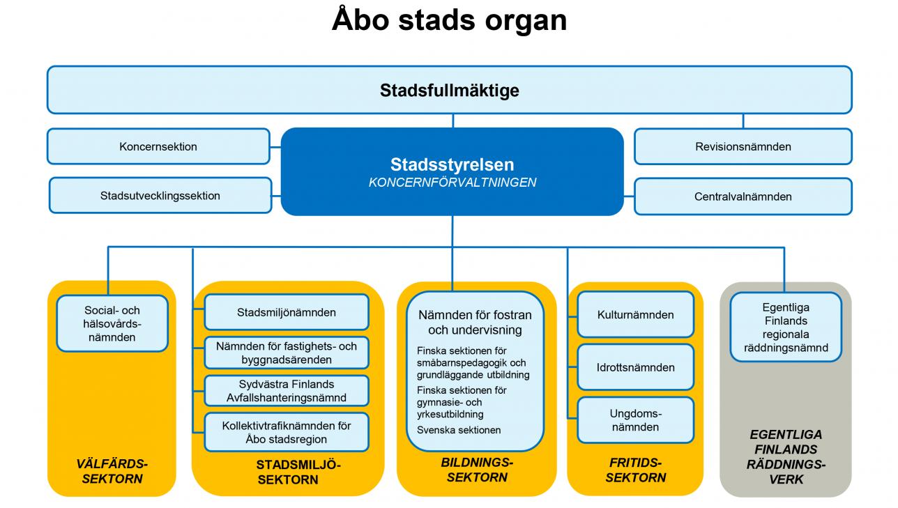 Åbo stads organ