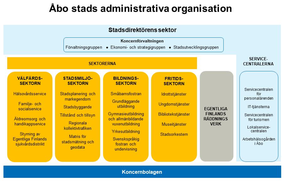 Administrativa organisation