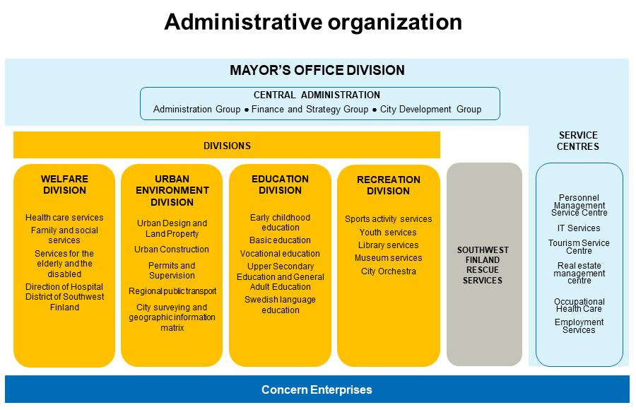 City of Turku Administrative organization