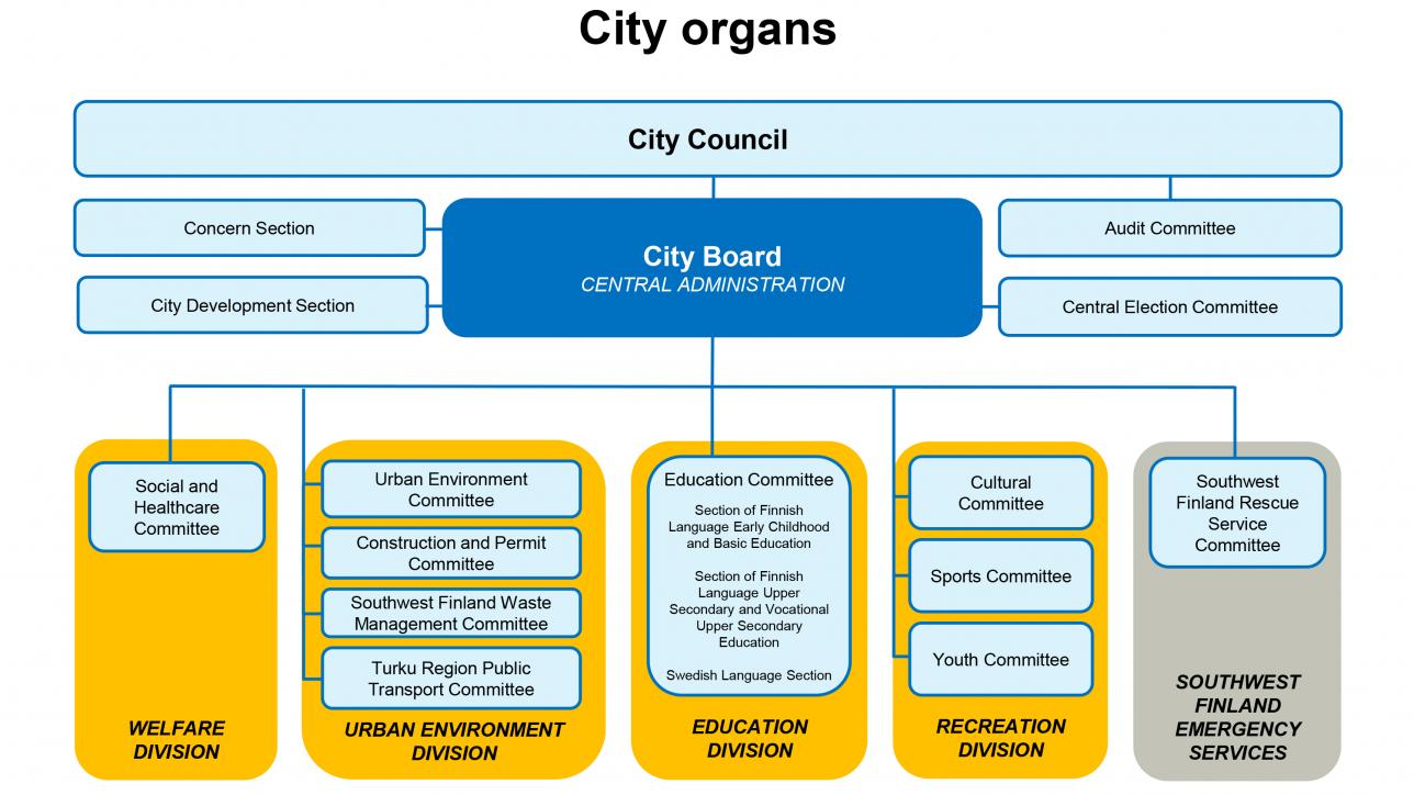 City organs