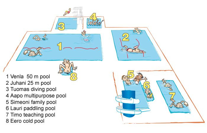 Impivaara pools's names