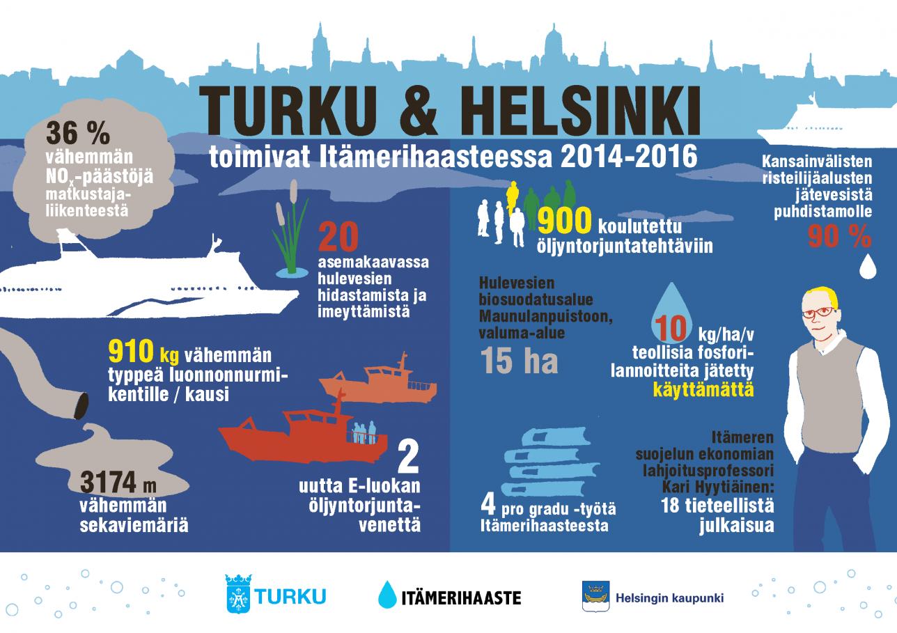 Poimintoja Turun ja Helsingin kaupunkien Itämeri-työn tuloksista vuosilta 2014–2016.