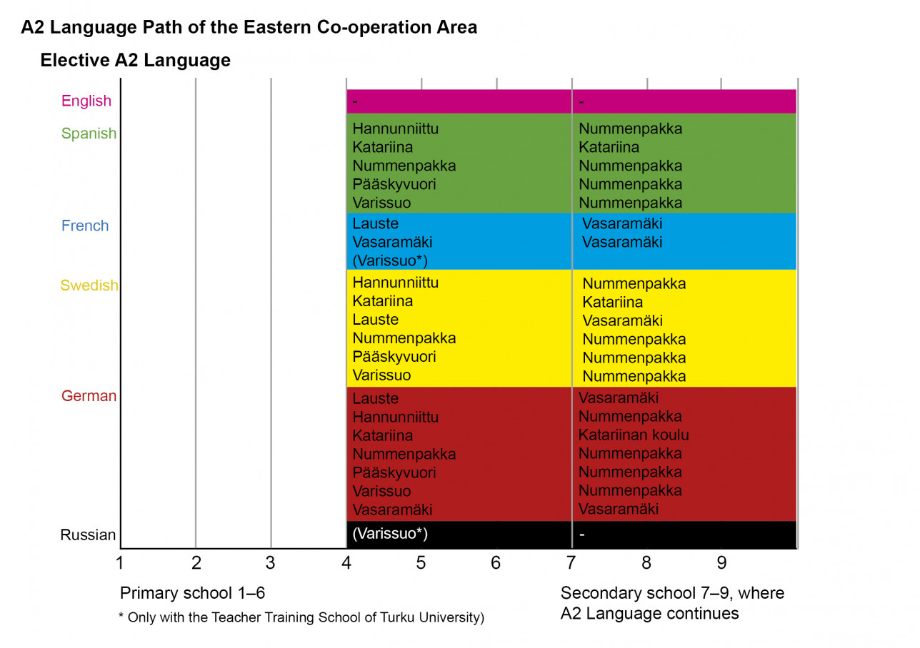 A2 language Path of the Eastern Co-operation Area