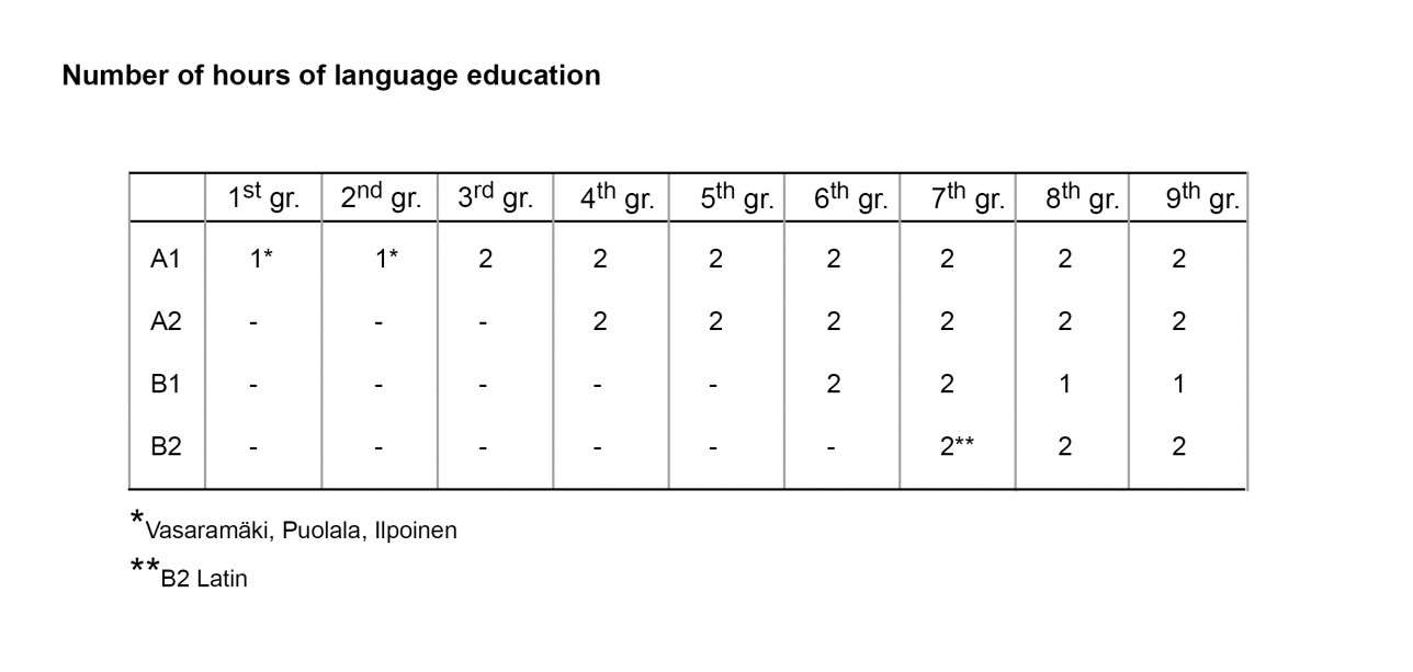Number of hours of language education