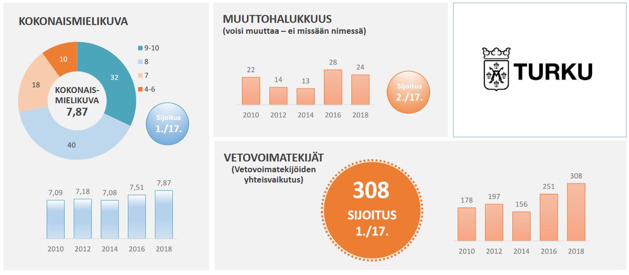 Kokonaismielikuva, vetovoimatekijät ja muuttohalukkuus Turkuun. Lähde: Taloustutkimus