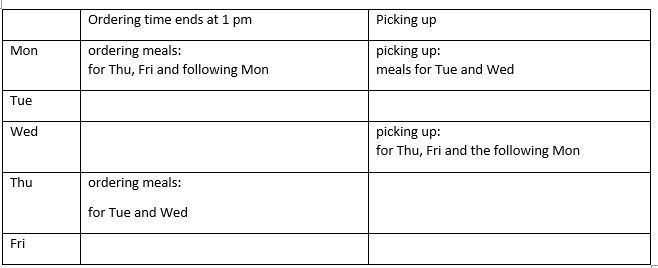 Schedule: Monday: ordering meals for Thursday, Friday and the following Monday. Picking up meals for Tuesday and Wednesday (ordered on previous Thursday). Wednesday: picking up meals for Thursday, Friday and the following Monday. Thursday: ordering meals