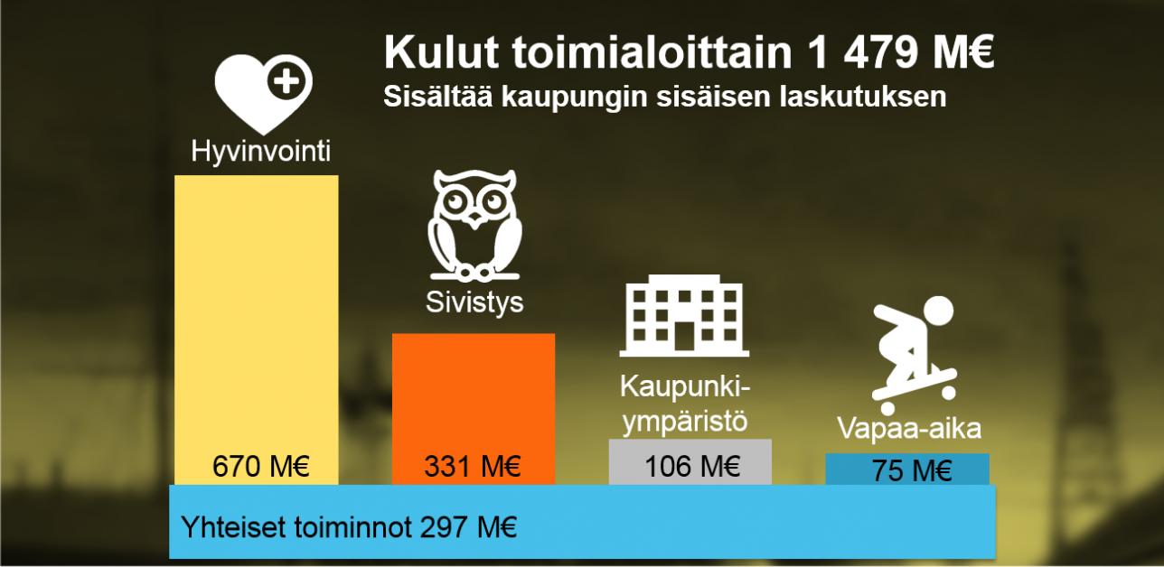 Kulut toimialoittain, Turun kaupungin talousarvio 2019