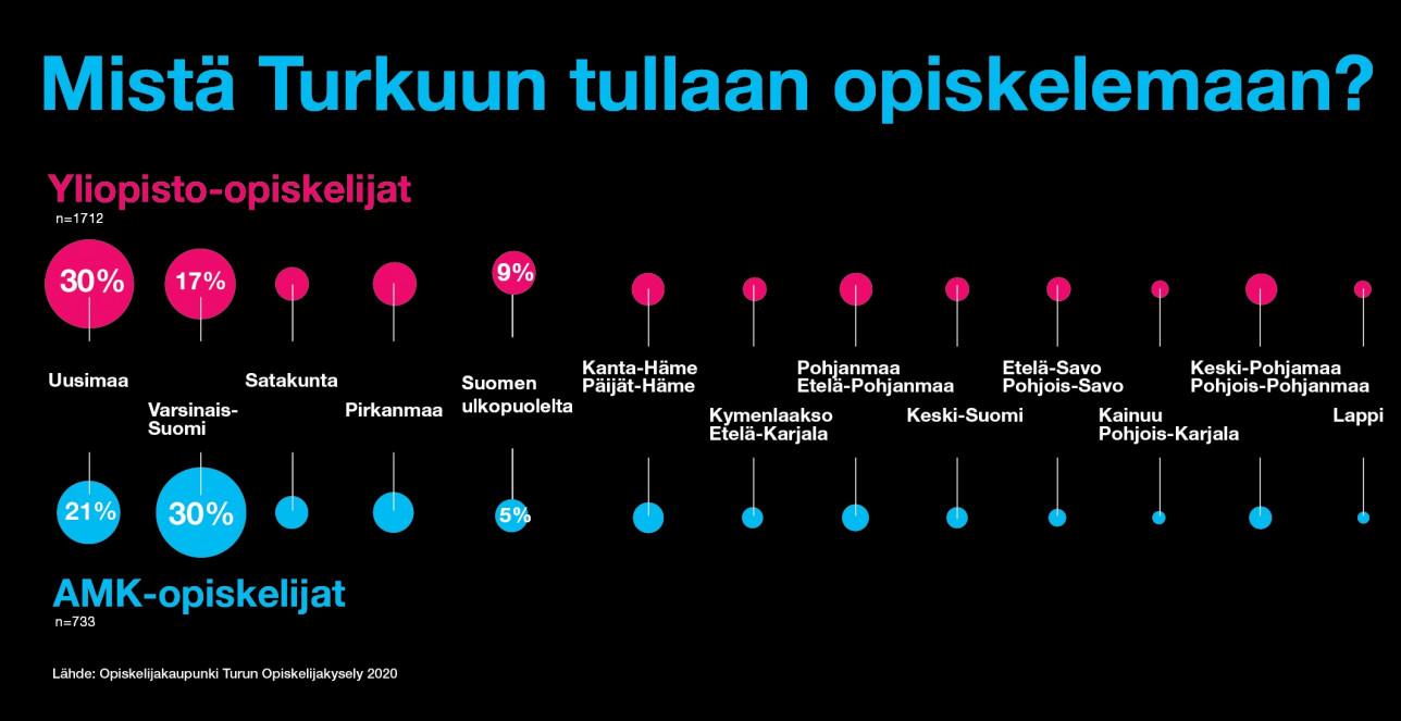 Opiskelijakaupunki Turku mistä Turkuun tullaan opiskelemaan 2020