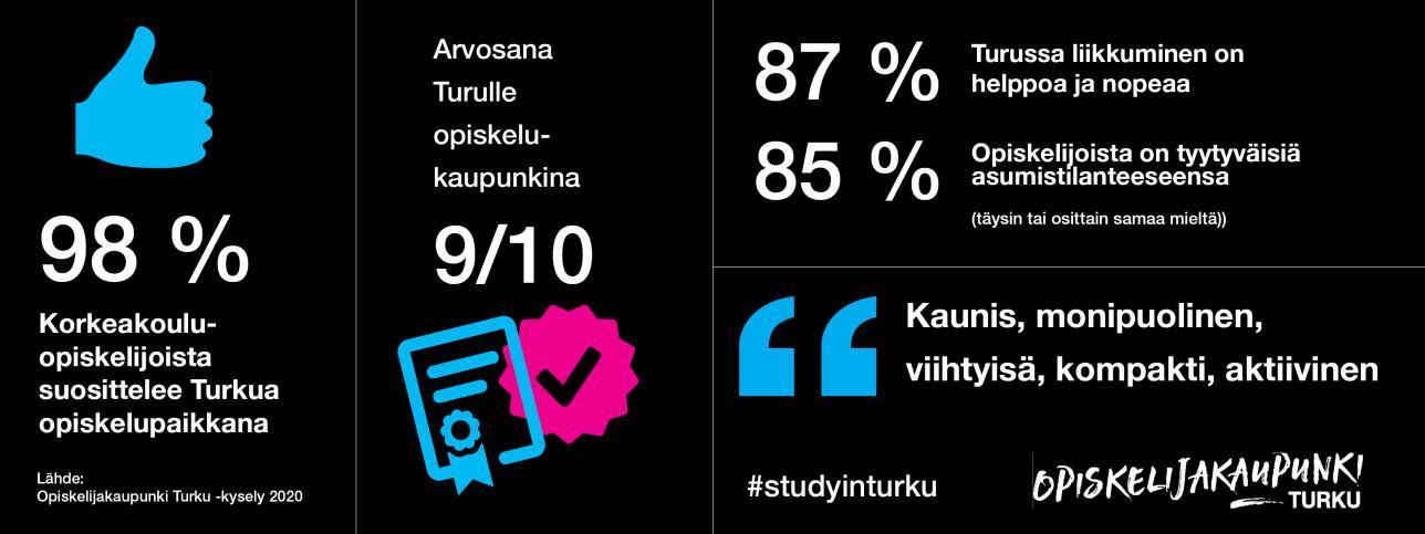 Opiskelijakaupunki Turku infograafi 98 prosenttia suosittelee
