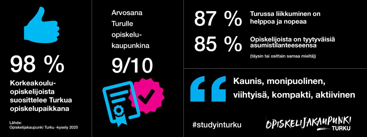 Grafiikka opiskelijakyselyn tuloksista