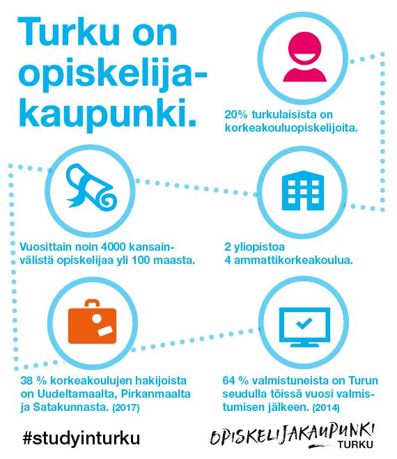 Turku on opiskelijakaupunki