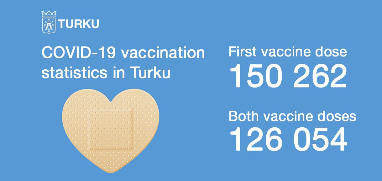 COVID-19 vaccination statistics in Turku 18.10.2021