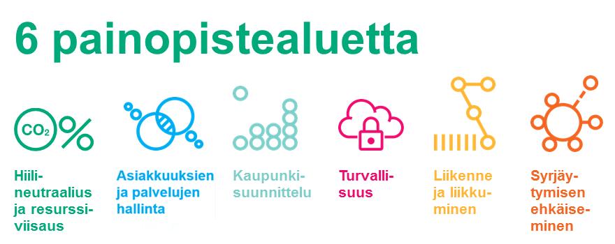 Smart and Wise Turku -kärkihankken painopistealueet