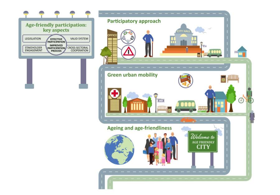 Kaavio joka kuvaa ikäihmisten joukkoliikenteen käyttöä