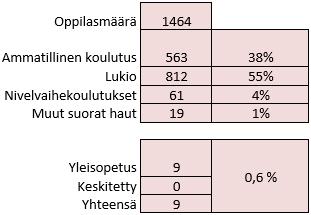 Kuvassa esitetty taulukoituna tekstissä esitellyt luvut.