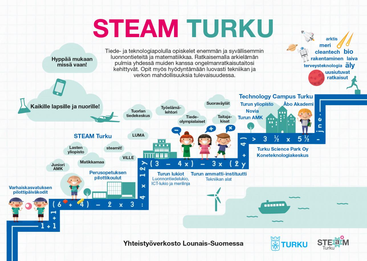 Infograafi STEAM Turun polusta läpi eri kouluasteiden varhaiskasvatuksesta korkeakouluun. Lue lisää STEAMistä ja sen toiminnasta: www.turku.fi/STEAM