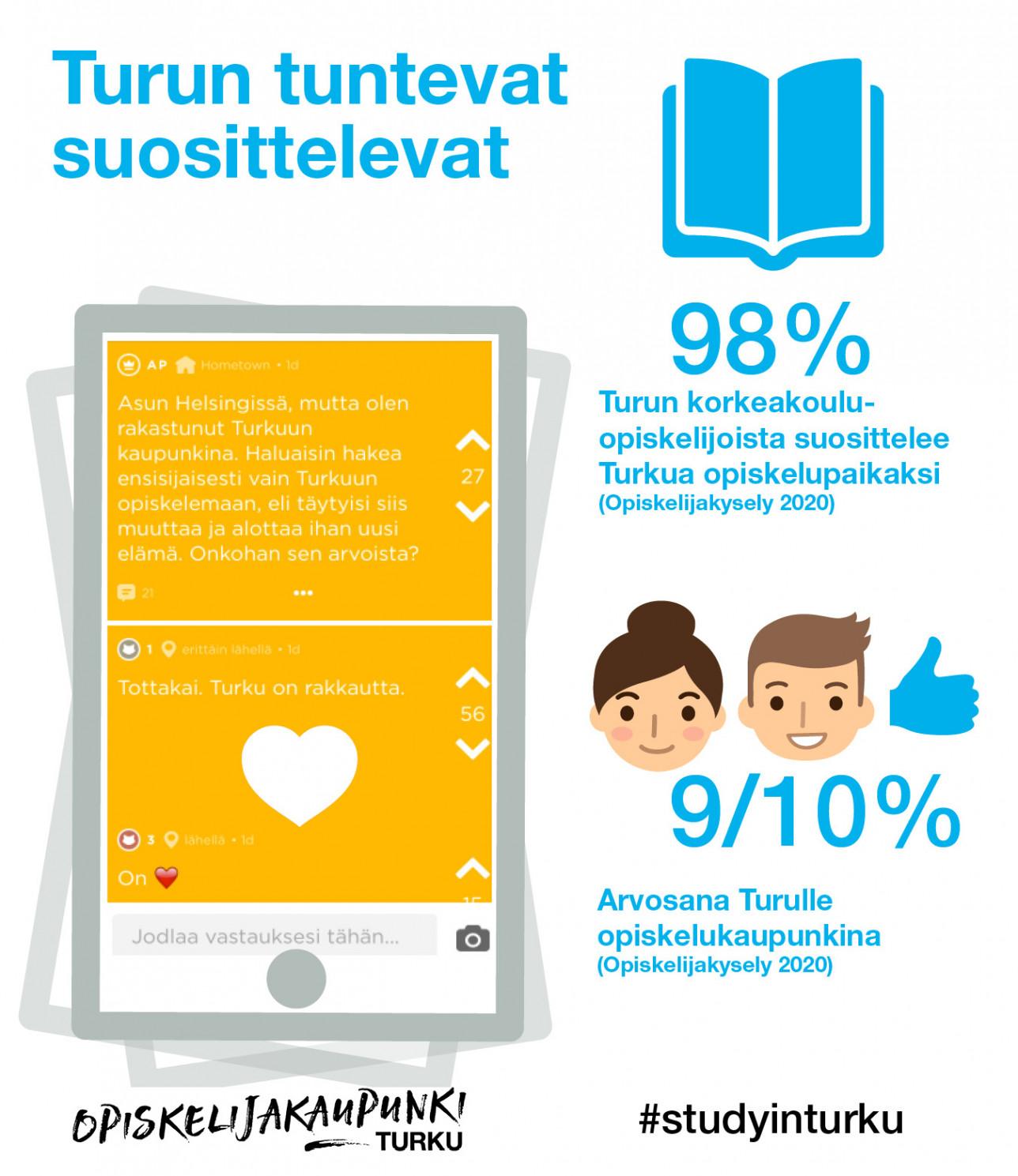 Opiskelijakaupunki Turku suosittelu infograafi 2020