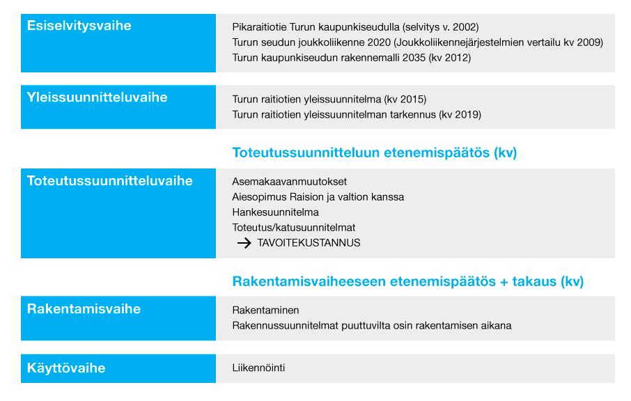 Sinivalkoisessa taulukossa kuvattu pikaraitiotiehankkeen eri vaiheita