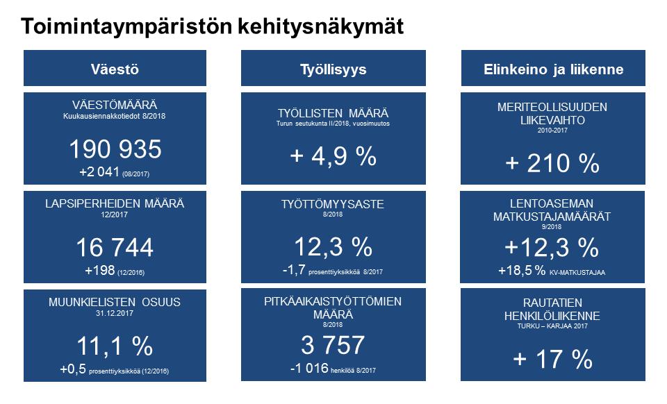 Toimintaympäristön kehitysnäkymät, Talousarvio 2019