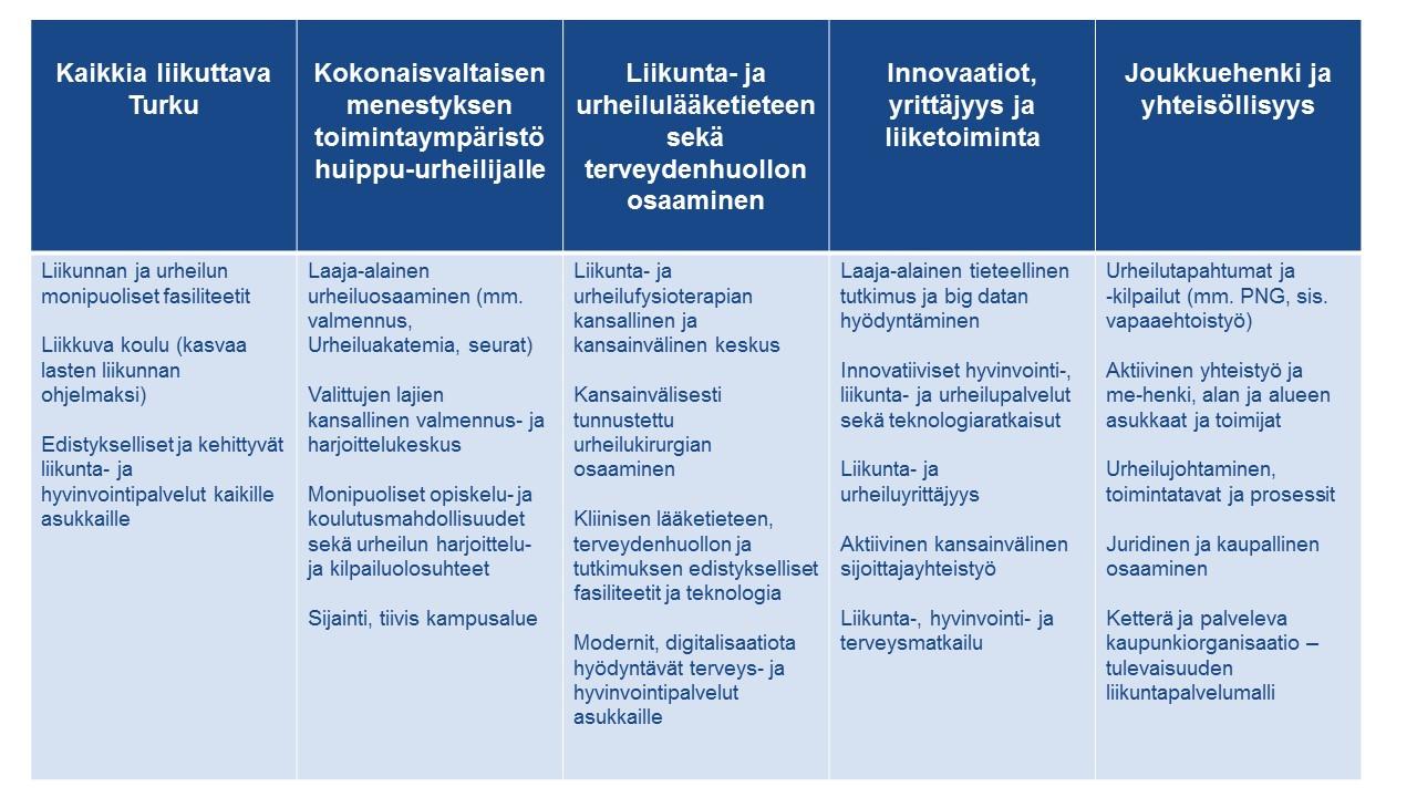 Turku Future Sports - strategiset kärjet