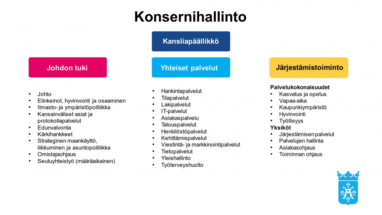 Turun kaupungin konsernihallintoa johtaa kansliapäällikkö. Hänen alaisuudessaan toimivat johdon tuki, yhteiset palvelut ja järjestämistoiminto