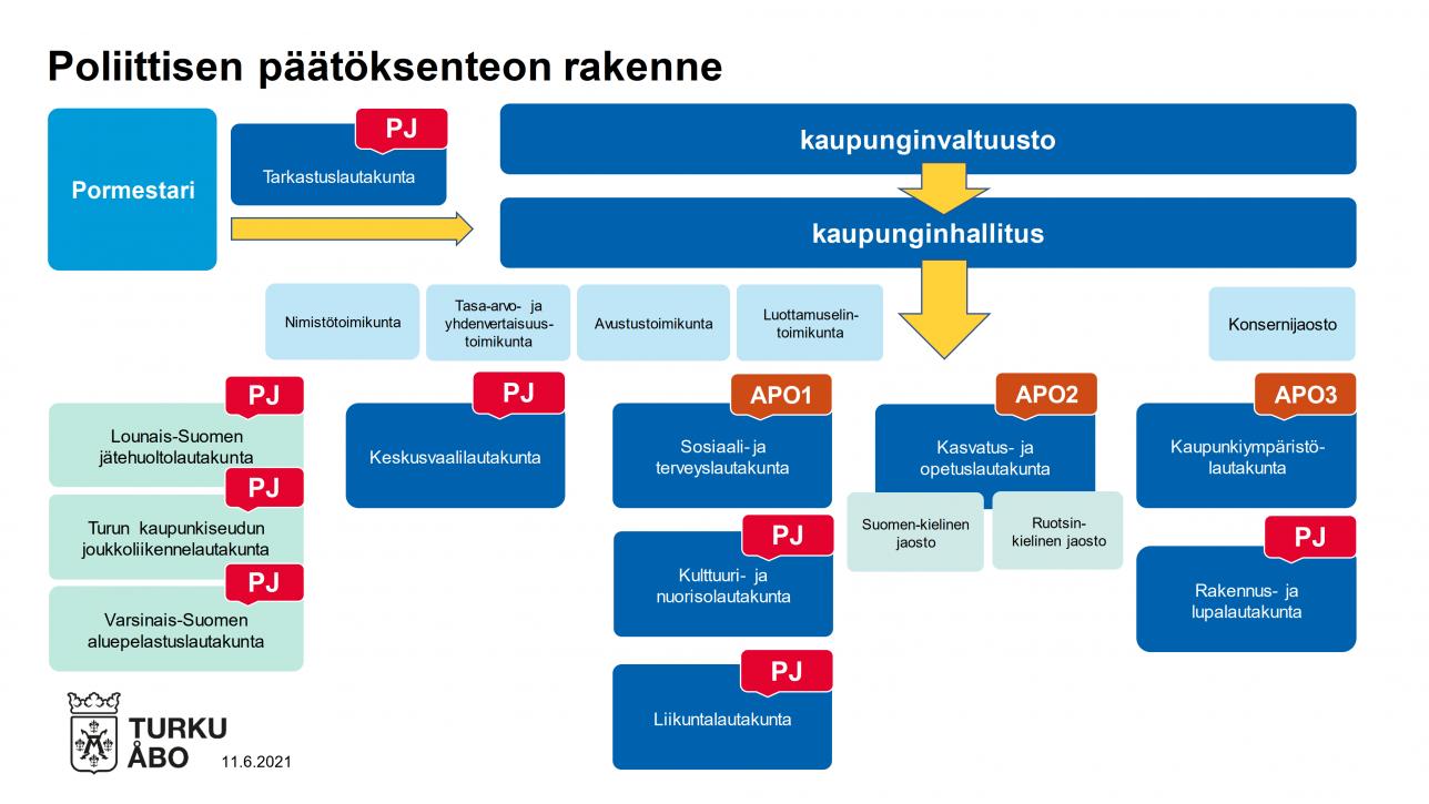 Turun poliittista päätöksentekoa ohjaavat pormestari, apulaispormestarit, kaupunginvaltuusto, kaupunginhallitus ja eri lautakuntien puheenjohtajat