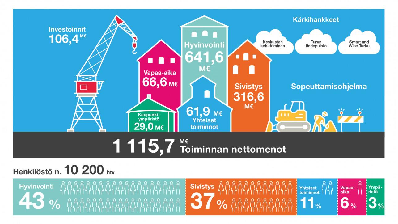 Kaupunginjohtajan talousarvioesityksessä käytetty grafiikka jakaa 1 115,7 miljoonan euron nettomenot eri toimialojen ja käyttökohteiden kesken: Hyvinvointi 641,6 M€, Vapaa-aika 66,6 M€, Sivistys 316,6 M€, Kaupunkiympäristö 29 M€, Yhteiset toiminnot 61,9 M