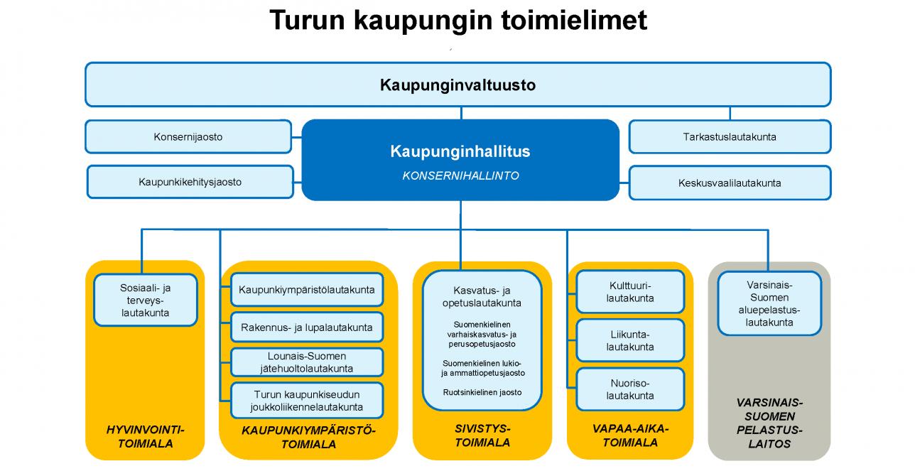 Turun kaupungin toimielimet