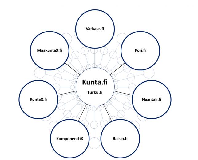 Kunta.fi-palvelun rakennetta kuvaava kaavio