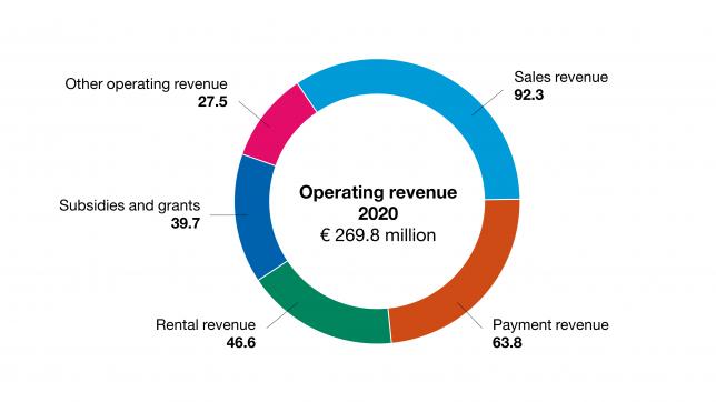 Operating revenue 2020 of City of Turku
