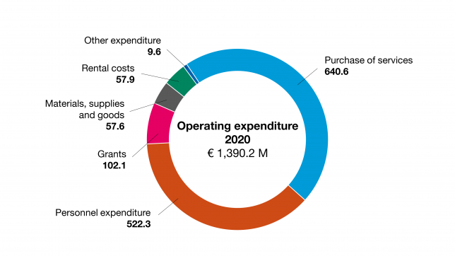 Operating expenditure 2020 of City of Turku