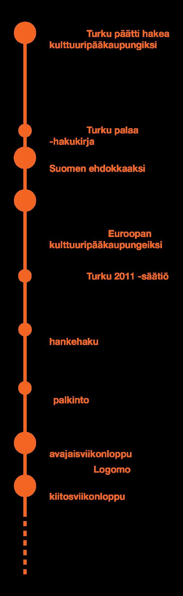 Turku 2011 -aikajana