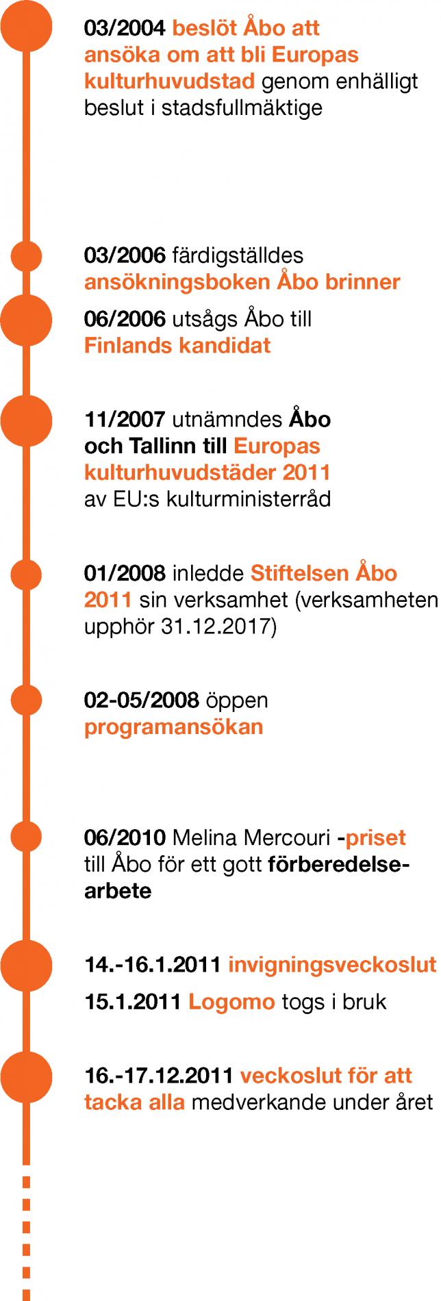 Åbo 2011 -fakta
