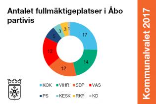 Antalet fullmäktigeplatser i Åbo partivis