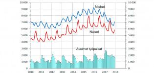 Turun työttömyysate aleni joulukuussa 2017