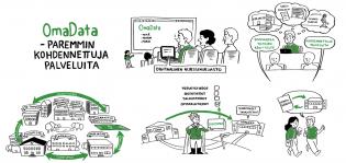 OmaData-videon kuvitusta.