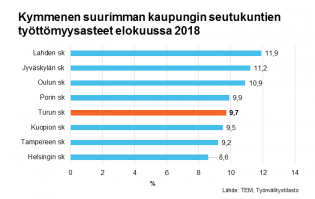 Kymmenen suurimman kaupungin seutukuntien työttömyysasteet elokuussa 2018