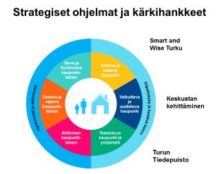 Turun kaupungin strategiset ohjelmat ja kärkihankkeet