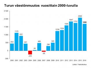Turun väkiluvun kehitys 2000-luvulla