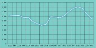 Työttömien määrä Turussa vuosina 2000–2018