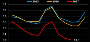 Turun työttömyysaste on edelleen nopeassa laskussa