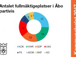 antalet_fullmaktigeplatser_i_abo_partivis.png