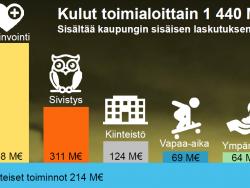 kulut_toimialoittain_ta2017.png