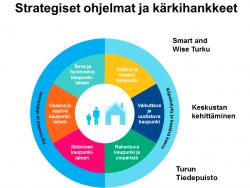 strategiset-ohjelmat-ja-karkihankkeet.png